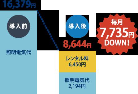 導入後毎月7,735円DOWN!