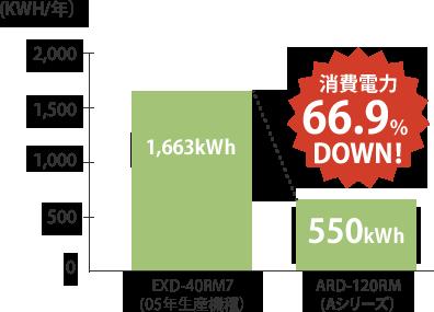 消費電力66.9%DOWN!